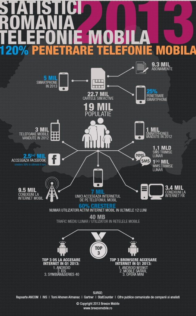 infografic, romania, breeze mobile