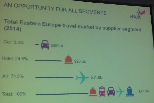 east european travel market