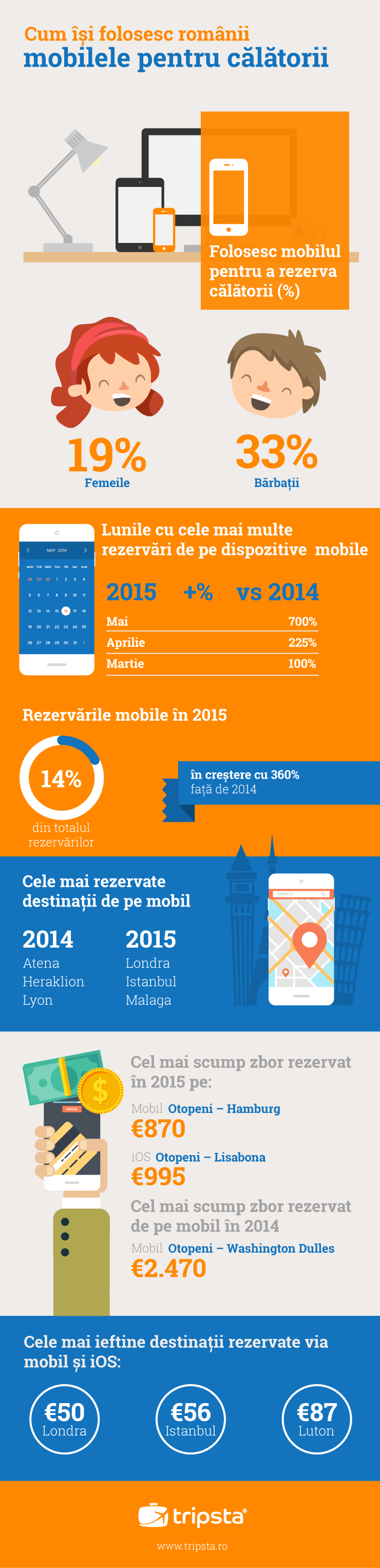 Infografic, Tripsta, mobile trends