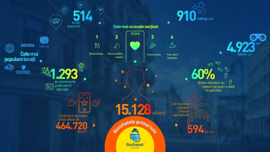 Bucharest City App, aplicatii mobile, bucuresti