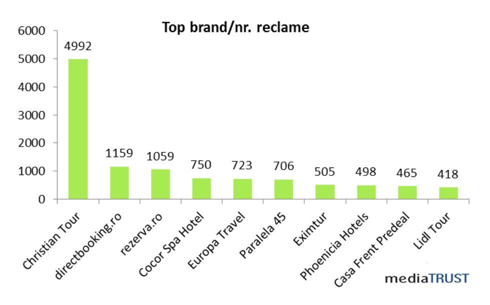 mediatrust, brand, reclame turism